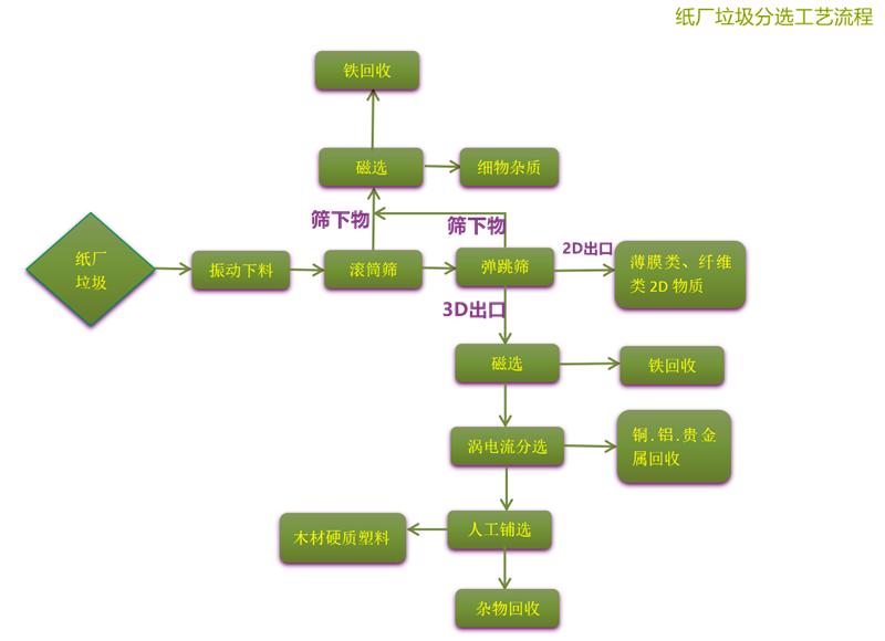 纸厂beplay客户端登录分选工艺流程01.png