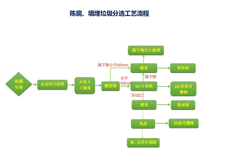 陈腐beplay客户端登录分选设备流程工艺.png