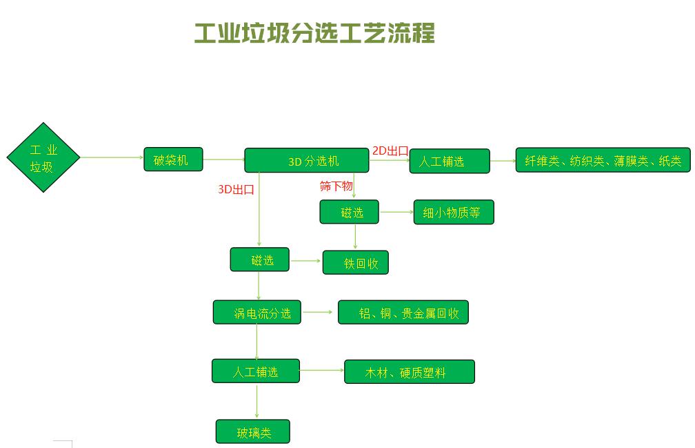工业贝博竞彩app贝博策略工艺流程.png