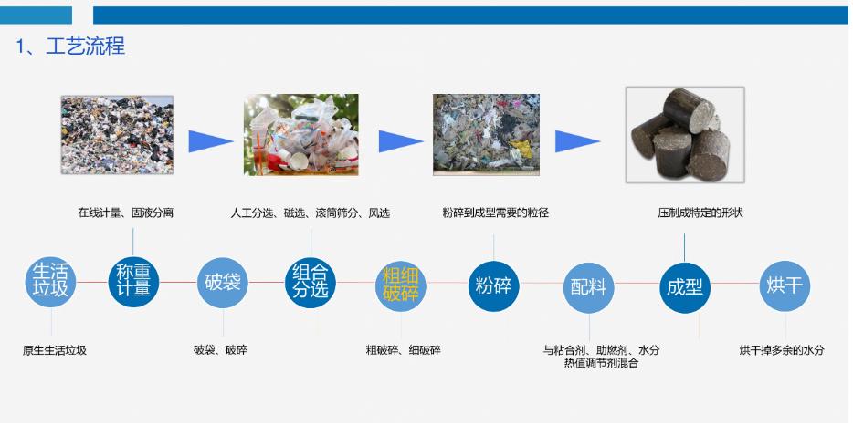 RDF燃料棒特性及制作工艺